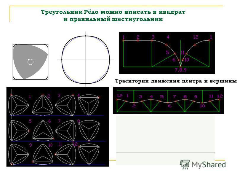 Треугольник Рёло можно вписать в квадрат и правильный шестиугольник Траектории движения центра и вершины