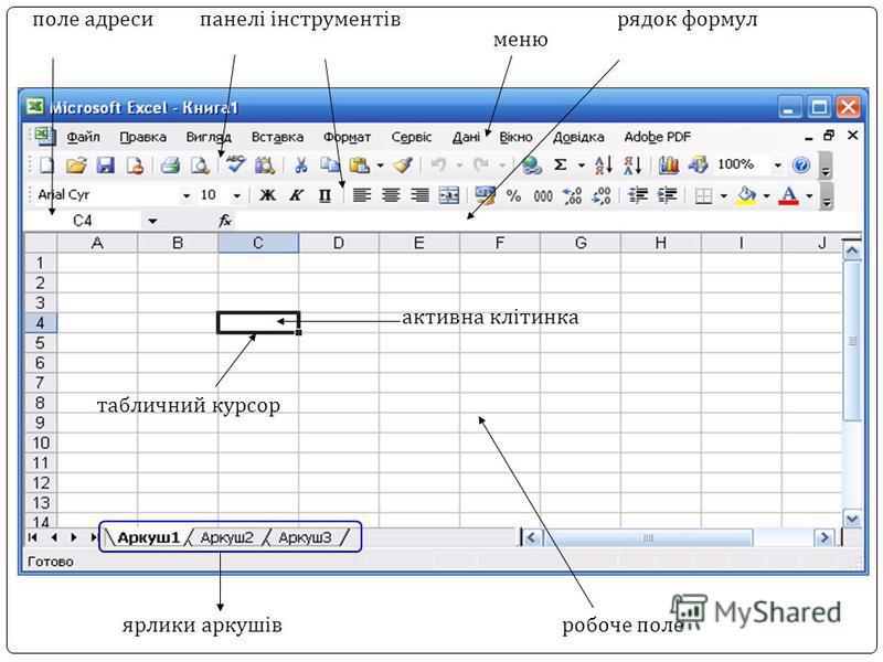 ярлики аркушівробоче поле рядок формул меню поле адресипанелі інструментів активна клітинка табличний курсор