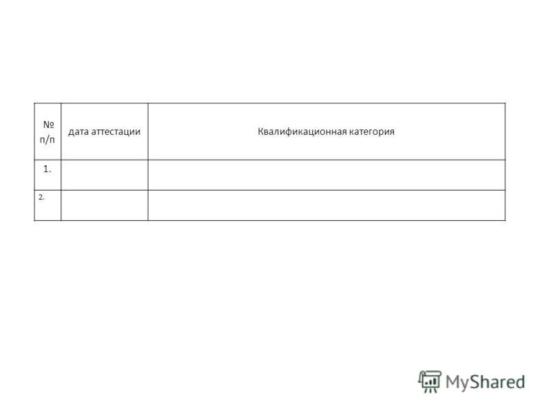 п/п дата аттестации Квалификационная категория 1. 2.
