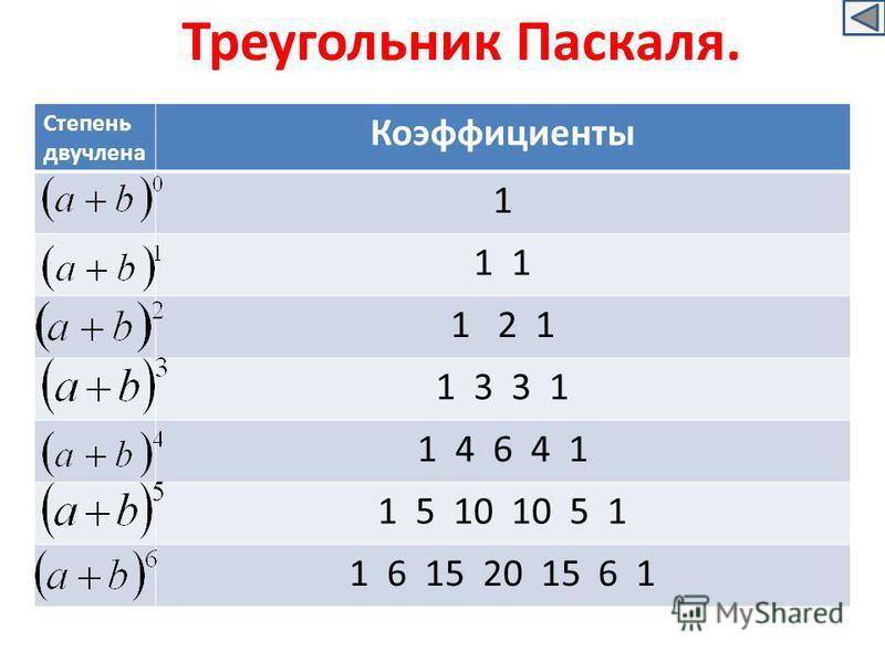 Треугольник Паскаля. Степень двучлена Коэффициенты 1 1 1 2 1 1 3 3 1 1 4 6 4 1 1 5 10 10 5 1 1 6 15 20 15 6 1