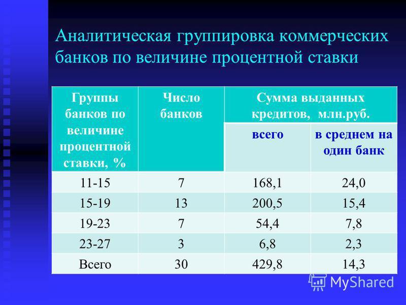 Аналитическая группировка коммерческих банков по величине процентной ставки Группы банков по величине процентной ставки, % Число банков Сумма выданных кредитов, млн.руб. всего в среднем на один банк 11-157168,124,0 15-1913200,515,4 19-23754,47,8 23-2
