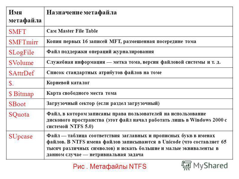 . Имя метафайла Назначение метафайла SMFT Сам Master File Table SMFTmirr Копия первых 16 записей MFT, размешенная посередине тома SLogFile Файл поддержки операций журналирования SVolume Служебная информация метка тома, версия файловой системы и т. д.