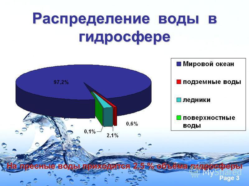 Page 3 Распределение воды в гидросфере На пресные воды приходится 2,5 % объёма гидросферы