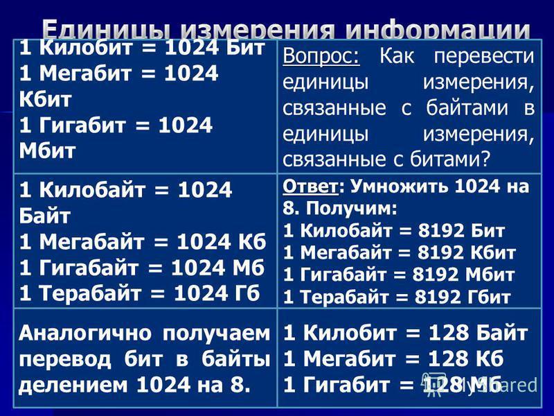 1 Килобит = 1024 Бит 1 Мегабит = 1024 Кбит 1 Гигабит = 1024 Мбит Вопрос: Вопрос: Как перевести единицы измерения, связанные с байтами в единицы измерения, связанные с битами? 1 Килобайт = 1024 Байт 1 Мегабайт = 1024 Кб 1 Гигабайт = 1024 Мб 1 Терабайт