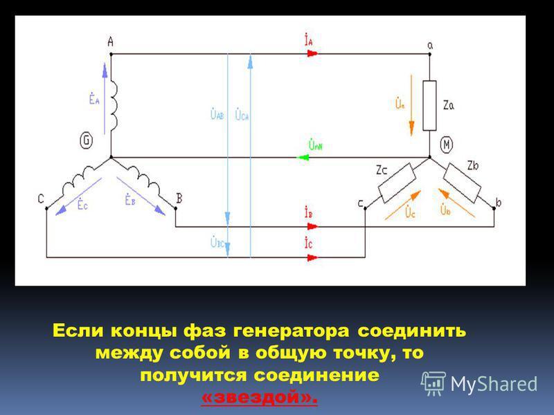 Если концы фаз генератора соединить между собой в общую точку, то получится соединение «звездой».