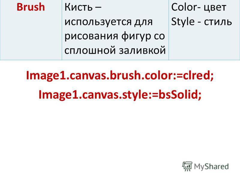 Brush Кисть – используется для рисования фигур со сплошной заливкой Color- цвет Style - стиль Image1.canvas.brush.color:=clred; Image1.canvas.style:=bsSolid;