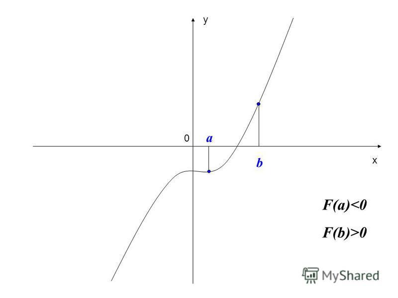 a 0 b F(a)<0 F(b)>0 x y