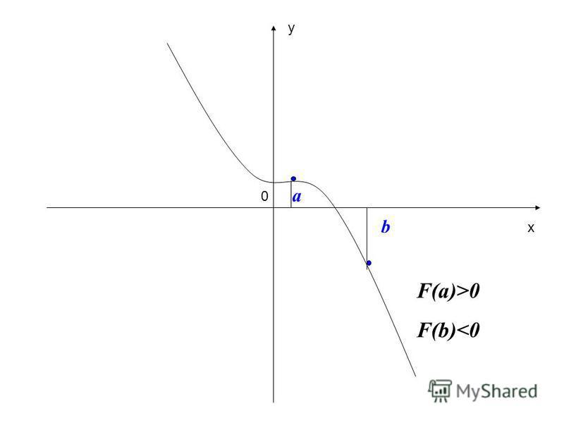 a 0 b F(a)>0 F(b)<0 x y