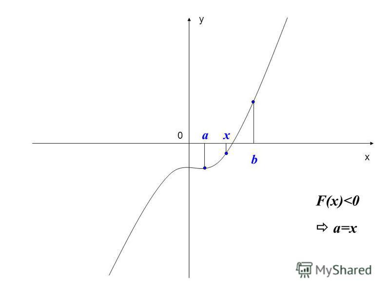 0 y x x b a F(x)<0 a=x