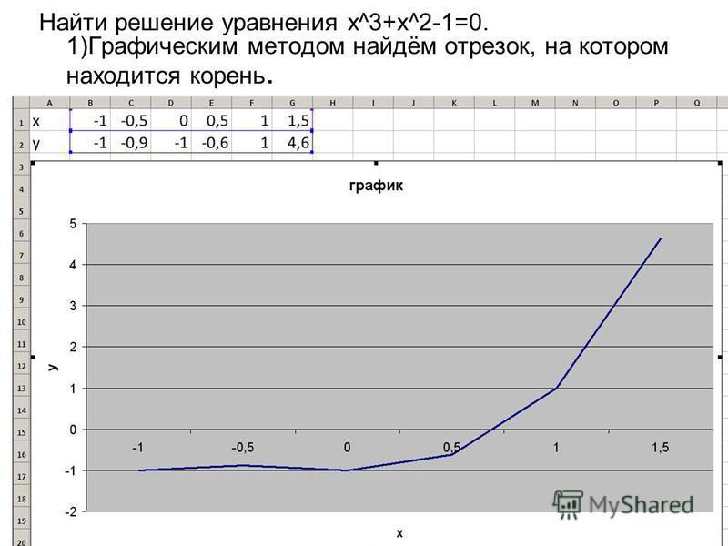 Найти решение уравнения х^3+х^2-1=0. 1)Графическим методом найдём отрезок, на котором находится корень.