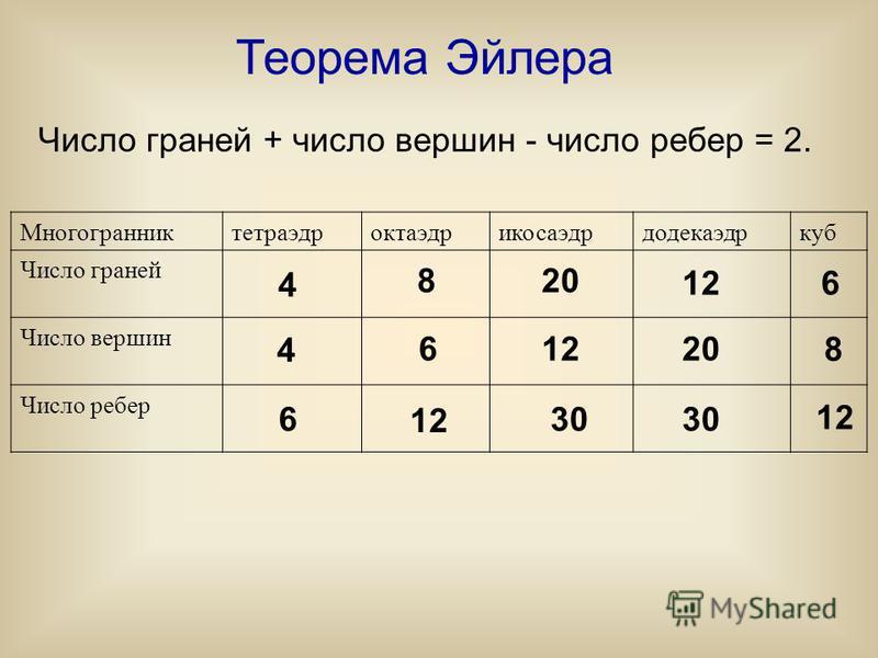 Теорема Эйлера Число граней + число вершин - число ребер = 2. Многогранниктетраэдроктаэдрикосаэдрдодекаэдркуб Число граней Число вершин Число ребер 4 4 6 8 6 12 20 12 30 12 20 30 6 8 12