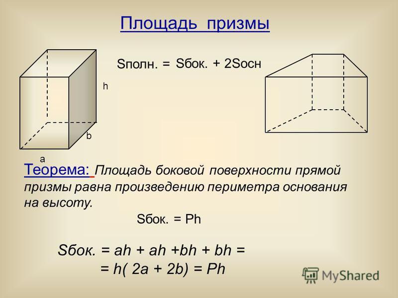 Площадь призмы Sбок. + 2Sосн Sбок. = Ph a b h Теорема: Площадь боковой поверхности прямой призмы равна произведению периметра основания на высоту. Sбок. = ah + ah +bh + bh = = h( 2a + 2b) = Ph Sполн. =