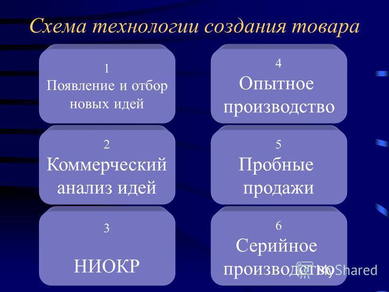 Схема технологии создания товара 1 Появление и отбор новых идей 2 Коммерческий анализ идей 4 Опытное производство 3 НИОКР 5 Пробные продажи 6 Серийное производство
