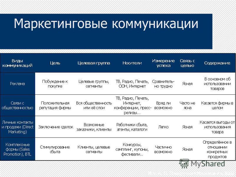 Маркетинговые коммуникации Ист. А. П. Панкрухин «Маркетинг», 2002
