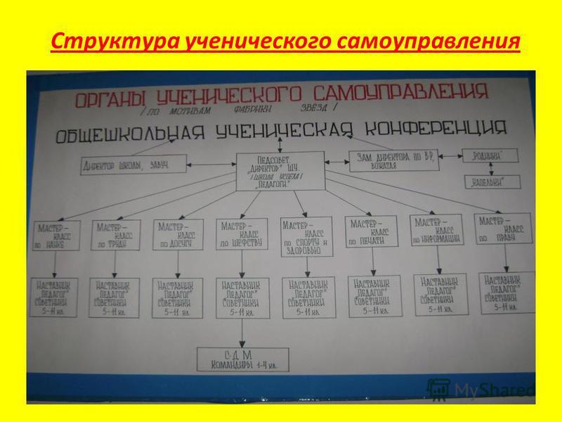 Структура ученического самоуправления