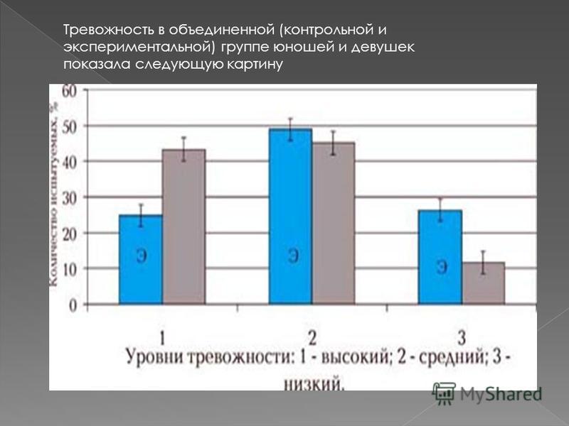Тревожность в объединенной (контрольной и экспериментальной) группе юношей и девушек показала следующую картину
