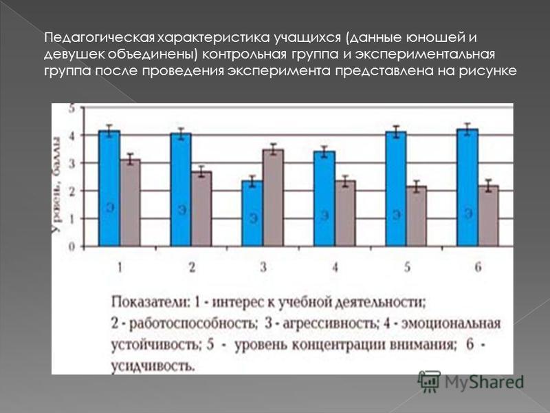 Педагогическая характеристика учащихся (данные юношей и девушек объединены) контрольная группа и экспериментальная группа после проведения эксперимента представлена на рисунке
