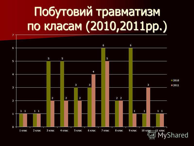 Побутовий травматизм по класам (2010,2011рр.)