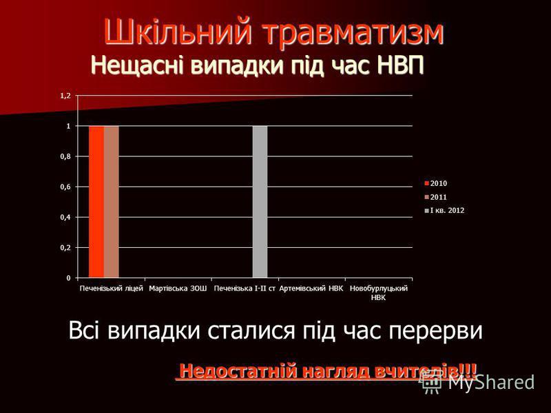 Нещасні випадки під час НВП Всі випадки сталися під час перерви Шкільний травматизм Недостатній нагляд вчителів!!! Недостатній нагляд вчителів!!!