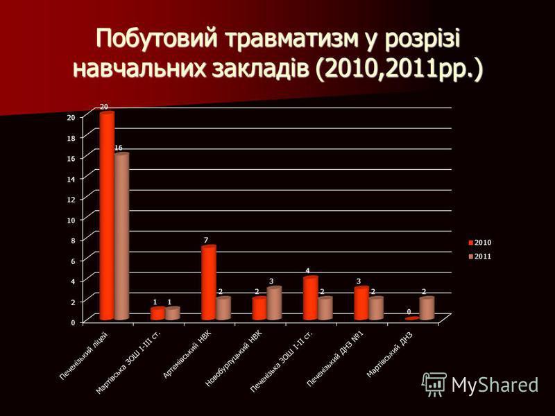 Побутовий травматизм у розрізі навчальних закладів (2010,2011рр.)