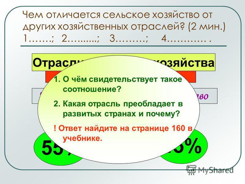 Чем отличается сельское хозяйство от других хозяйственных отраслей? (2 мин.) 1…….; 2….......; 3………; 4…………. Отрасли сельского хозяйства Земледелие Животноводство 55% 45%45% 1. О чём свидетельствует такое соотношение? 2. Какая отрасль преобладает в раз