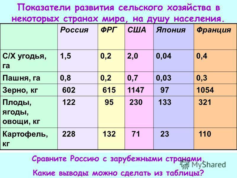 Показатели развития сельского хозяйства в некоторых странах мира, на душу населения. Россия ФРГСШАЯпонияФранция С/Х угодья, га 1,50,22,00,040,4 Пашня, га 0,80,20,70,030,3 Зерно, кг 602 6151147 971054 Плоды, ягоды, овощи, кг 122 95 230 133 321 Картофе