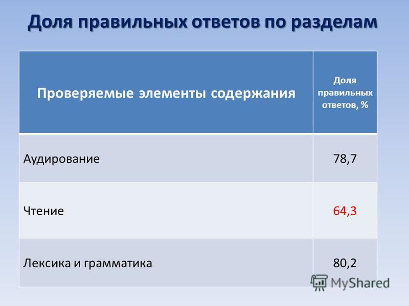 Доля правильных ответов по разделам Проверяемые элементы содержания Доля правильных ответов, % Аудирование 78,7 Чтение 64,3 Лексика и грамматика 80,2