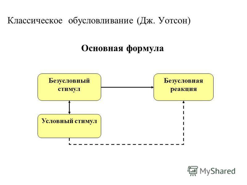 Классическое обусловливание (Дж. Уотсон) Основная формула Безусловный стимул Безусловная реакция Условный стимул