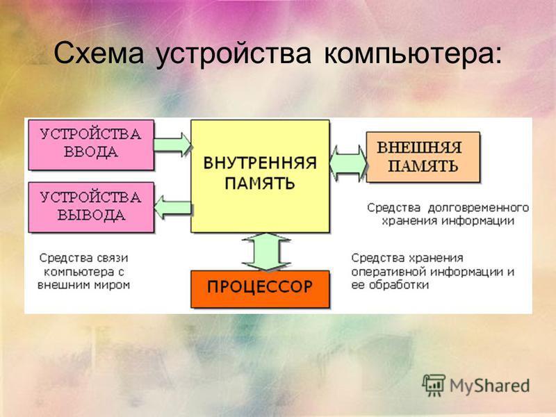 Схема устройства компьютера: