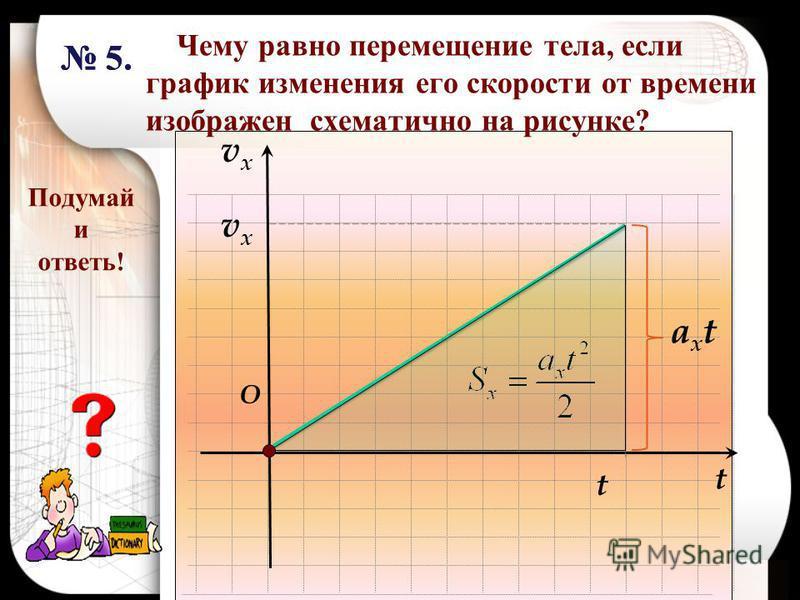 Чему равно перемещение тела, если график изменения его скорости от времени изображен схематично на рисунке? vxvx O t axtaxt t vxvx Подумай и ответь! 5.