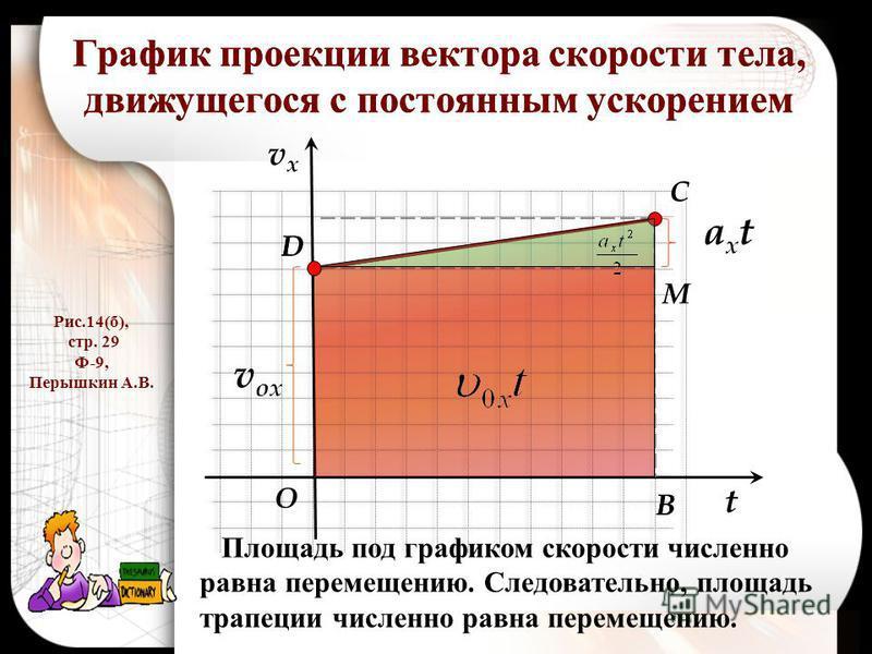 График проекции вектора скорости тела, движущегося с постоянным ускорением t vxvx v ox axtaxt D C M B O Рис.14(б), стр. 29 Ф-9, Перышкин А.В. D B Площадь под графиком скорости численно равна перемещению. Следовательно, площадь трапеции численно равна