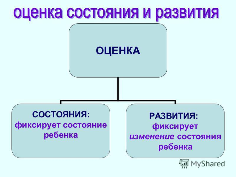 ОЦЕНКА СОСТОЯНИЯ: фиксирует состояние ребенка РАЗВИТИЯ: фиксирует изменение состояния ребенка