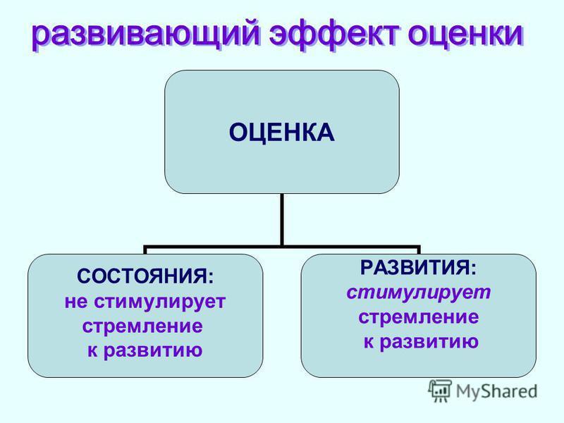 ОЦЕНКА СОСТОЯНИЯ: не стимулирует стремление к развитию РАЗВИТИЯ: стимулирует стремление к развитию