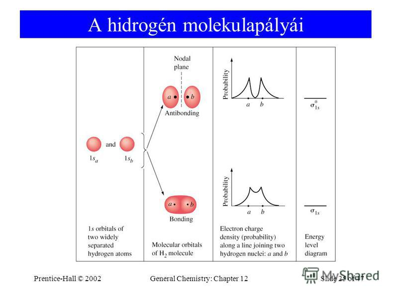 Prentice-Hall © 2002General Chemistry: Chapter 12Slide 25 of 47 A hidrogén molekulapályái