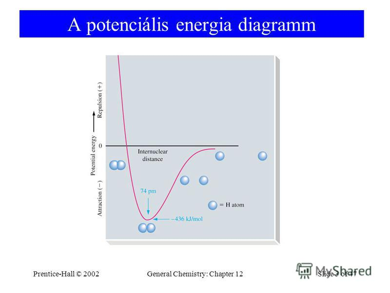 Prentice-Hall © 2002General Chemistry: Chapter 12Slide 3 of 47 A potenciális energia diagramm
