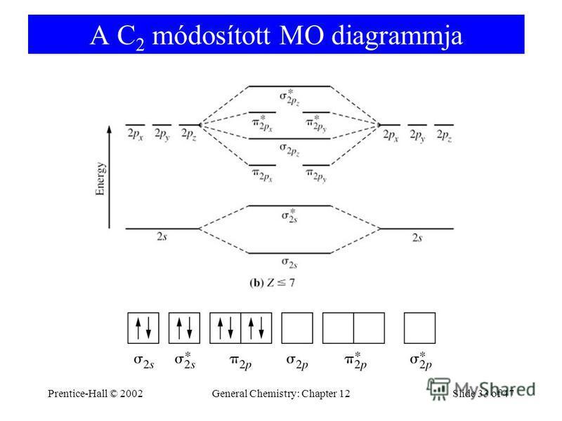 Prentice-Hall © 2002General Chemistry: Chapter 12Slide 33 of 47 A C 2 módosított MO diagrammja