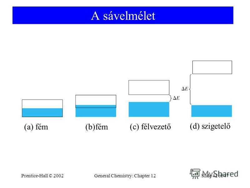Prentice-Hall © 2002General Chemistry: Chapter 12Slide 42 of 47 A sávelmélet (a) fém(b)fém (c) félvezető (d) szigetelő
