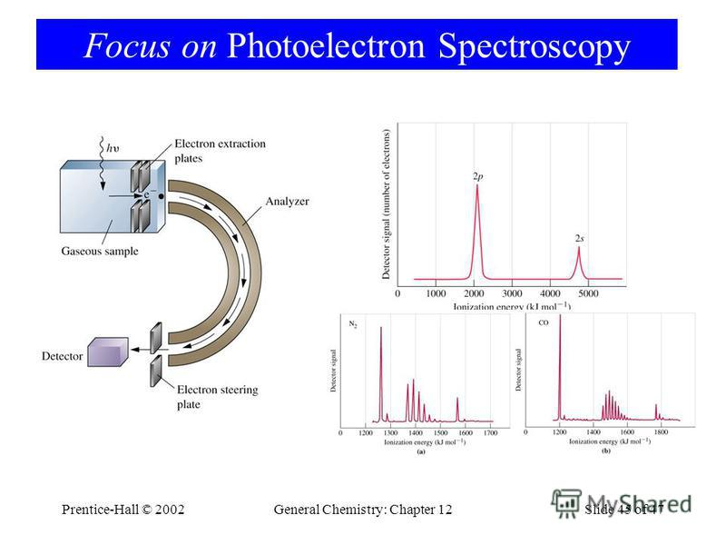 Prentice-Hall © 2002General Chemistry: Chapter 12Slide 45 of 47 Focus on Photoelectron Spectroscopy