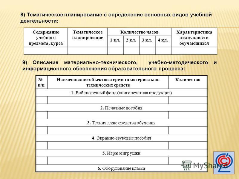 8) Тематическое планирование с определение основных видов учебной деятельности: Содержание учебного предмета, курса Тематическое планирование Количество часов Характеристика деятельности обучающихся 1 кл.2 кл.3 кл.4 кл. 9) Описание материально-технич