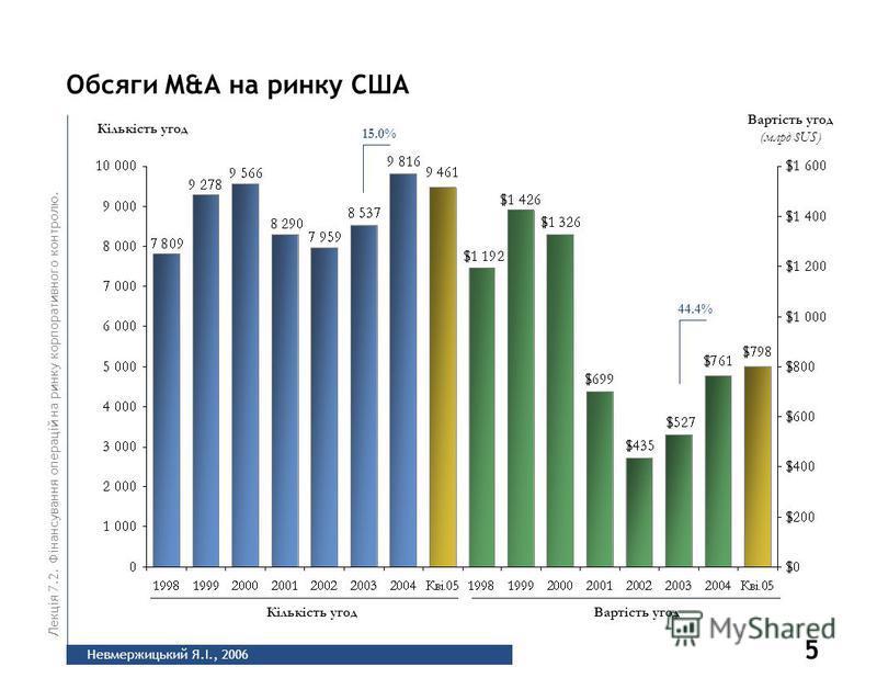 5 Невмержицький Я.І., 2006 Лекція 7.2. Фінансування операцій на ринку корпоративного контролю. Обсяги M&A на ринку США Кількість угод Вартість угод (млрд $US) Кількість угодВартість угод 44.4% 15.0%