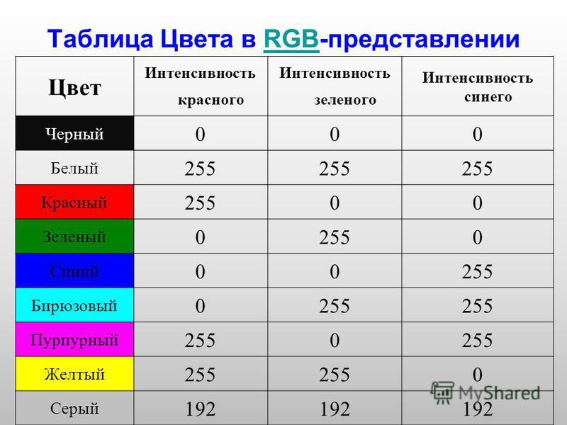 Таблица Цвета в RGB-представленииRGB Цвет Интенсивность красного Интенсивность зеленого Интенсивность синего Черный 000 Белый 255 Красный 25500 Зеленый 02550 Синий 00255 Бирюзовый 0255 Пурпурный 2550 Желтый 255 0 Серый 192