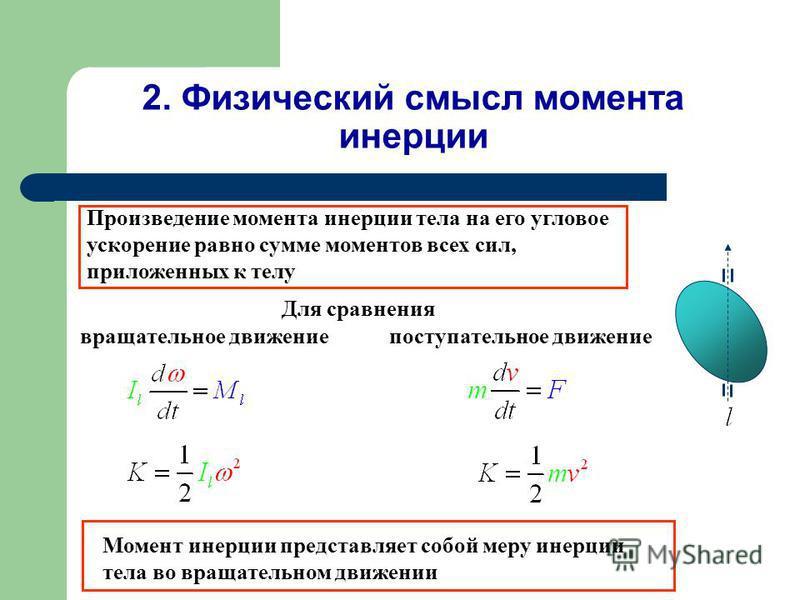 2. Физический смысл момента инерции Момент инерции представляет собой меру инерции тела во вращательном движении Произведение момента инерции тела на его угловое ускорение равно сумме моментов всех сил, приложенных к телу Для сравнения вращательное д