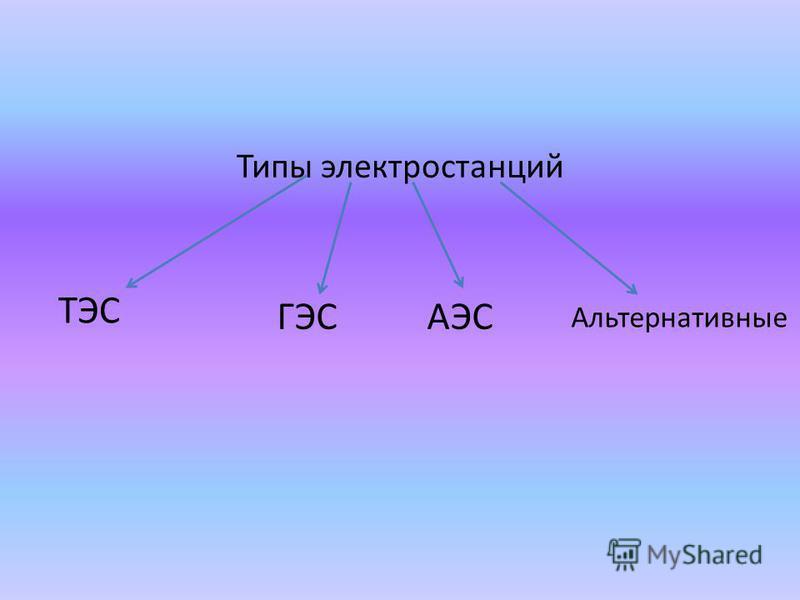 Типы электростанций ТЭС ГЭСАЭС Альтернативные