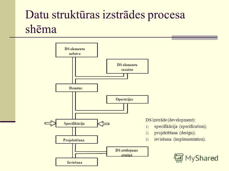 13 Datu struktūras izstrādes procesa shēma DS elementu uzbūve DS elementu sasaiste Domēns Operācijas Specifikācija Projektēšana Ieviešana DS attēlojums atmiņā DS izstrāde (development): 1) specifikācija (specification); 2) projektēšana (design); 3) i