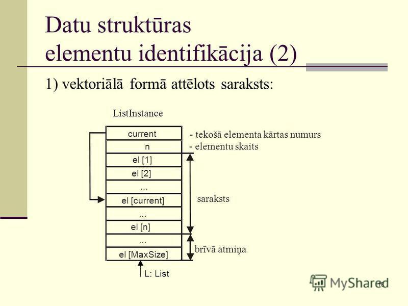 18 Datu struktūras elementu identifikācija (2) 1) vektoriālā formā attēlots saraksts: ListInstance L: List current n el [1] el [2]... el [current]... el [n] el [MaxSize]... - tekošā elementa kārtas numurs - elementu skaits saraksts brīvā atmiņa