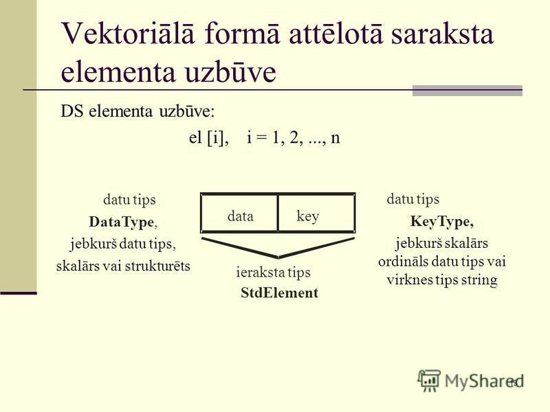 19 Vektoriālā formā attēlotā saraksta elementa uzbūve DS elementa uzbūve: el [i], i = 1, 2,..., n datakey datu tips DataType, jebkurš datu tips, skalārs vai strukturēts datu tips KeyType, jebkurš skalārs ordināls datu tips vai virknes tips string ier