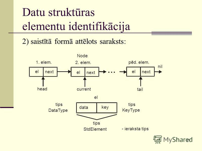21 Datu struktūras elementu identifikācija 2) saistītā formā attēlots saraksts: el next tail current... nil head el next el next pēd. elem. 2. elem. 1. elem. Node data key tips DataType tips KeyType tips StdElement - ieraksta tips el