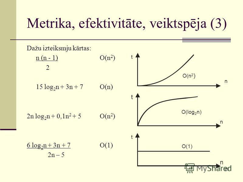 29 Metrika, efektivitāte, veiktspēja (3) Dažu izteiksmju kārtas: n (n - 1) O(n 2 ) 2 15 log 2 n + 3n + 7O(n) 2n log 2 n + 0,1n 2 + 5O(n 2 ) 6 log 2 n + 3n + 7 O(1) 2n – 5 n t O(n 2 ) n t O(log 2 n) n t O(1)