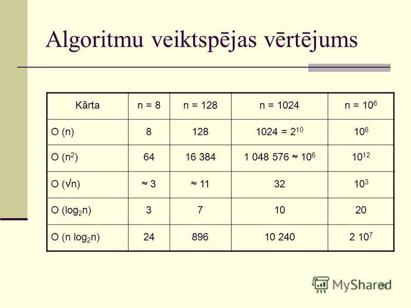 30 Algoritmu veiktspējas vērtējums Kārtan = 8n = 128n = 1024n = 10 6 O (n)81281024 = 2 10 10 6 O (n 2 )6416 384 1 048 576 10 6 10 12 O ( n) 3 11 3210 3 O (log 2 n)371020 O (n log 2 n)2489610 2402 10 7