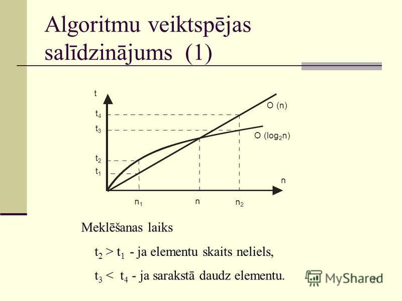 31 Algoritmu veiktspējas salīdzinājums (1) Meklēšanas laiks t 2 > t 1 - ja elementu skaits neliels, t 3 < t 4 - ja sarakstā daudz elementu. n t O (log 2 n) O (n) n n1n1 n2n2 t4t4 t3t3 t2t2 t1t1